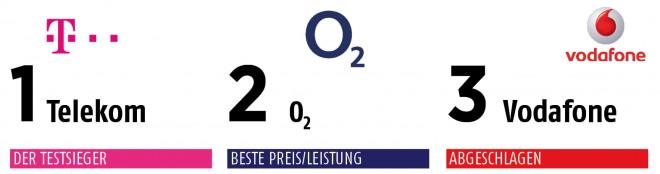 testsieger_netztest_smartphone_magazin