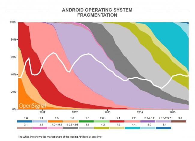 Die langsamen oder nicht vorhandenen Betriebssystem-Upgrades führen zu einer relativ starken Fragmentierung des Marktes. (Grafik: OpenSignal)