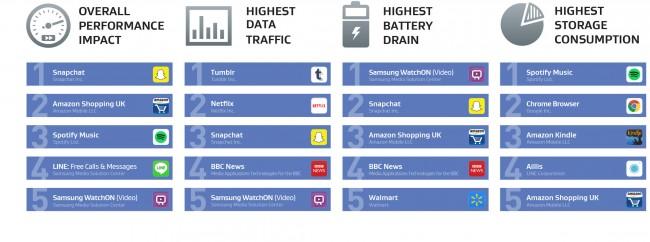 Diese Apps sind laut einer aktuellen Untersuchung von AVG Technologies am ressourcenhungrigsten. (Grafik: AVG Technologies)