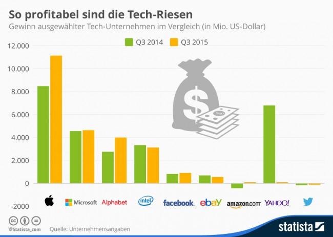 Dieses Statista-Diagramm zeigt den Gewinn einiger bekannter Technologieunternehmen im dritten Quartal 2015. (Grafik: Statista)