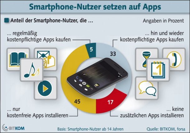 Der Großteil der Smartphonenutzer setzt auf kostenlosen Anwendungen. Grafik: Bitkom.