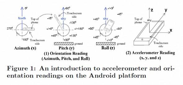 Eine Einführung zur Informationsbeschaffung des Beschleunigungssensors und Orientierung unter Android.