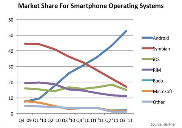 Marktanteile der Smartphoneplattformen vom 4 Quartal 2009 bis 3  Quartal 2011  foto businessinsider