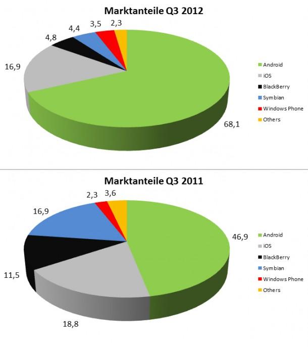 Das Diagramm zeigt die Entwicklung von Android im letzten Jahr. Foto: Androidmag.