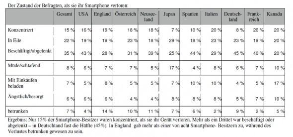 Ergebnis: Nur 15% der Smartphone-Besitzer waren konzentriert, als sie ihr Gerät verloren. Mehr als ein Drittel war beschäftigt oder abgelenkt – in Deutschland fast die Hälfte (45%). In England gab mehr als einer von acht Smartphone- Besitzern zu, während des Verlustes betrunken gewesen zu sein. (Foto: AVG)