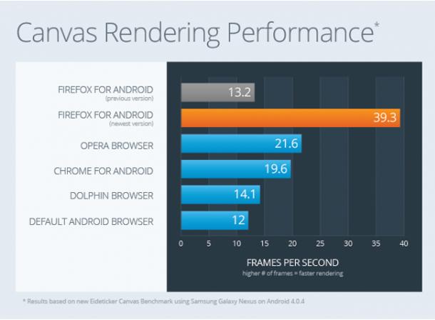 Firefox für Android soll besonders schnelle Ladezeiten garantieren. Foto: mozilla.org.
