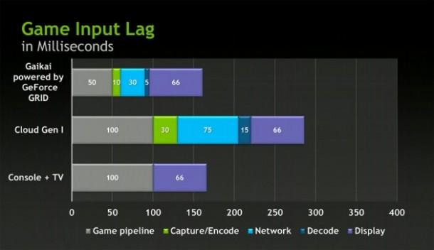 Spiele sollen mit der Gaikai Plattform genauso schnell starten wie auf einer herkömmlichen Spielkonsole. Foto: androidandme.com.