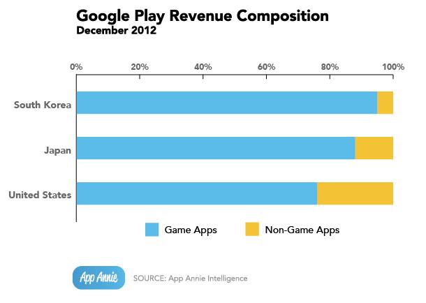 google play store wird bis zum ende des jahres mehr geld umsetzen als apples app store android. Black Bedroom Furniture Sets. Home Design Ideas