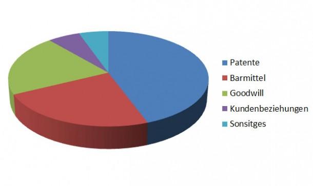 Wie die Grafik anschaulich darstellt, ist nicht einmal die Hälfte des gesamten Geldes in die Patente von Motorola geflossen.