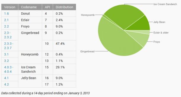 10 Prozent aller Android-Geräte setzten bereits auf Jelly Bean.