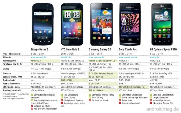 Aktuelle Highend-Smartphones im Vergleich