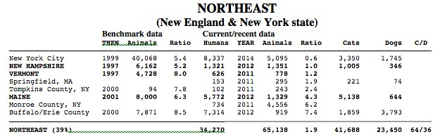 The Northeast region,  between harsh winters that suppress outdoor cat and dog populations and being the first region with strong s/n support services,  has killed fewer shelter animals per 1,000 humans for as long as the numbers have been available.