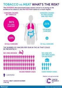 Tobacco vs. red meat risk.