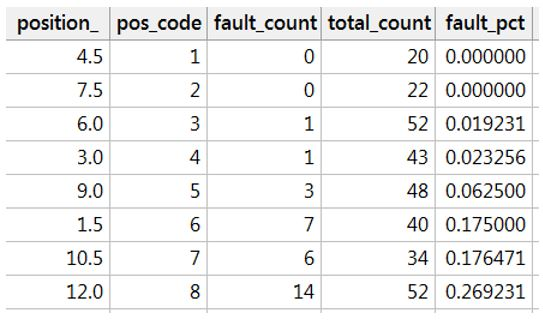 Sorted by Fault Count