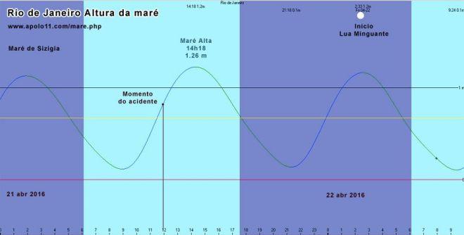 Gráfico da altura da Maré no dia do acidente da Ciclovia