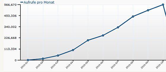 Statistik von app-kostenlos.de von Januar bis Oktober 2010