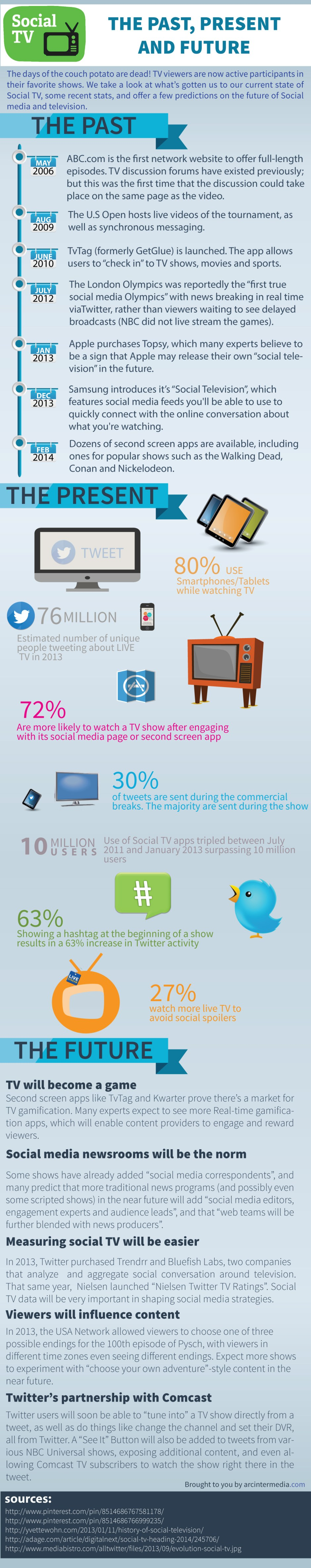Social Media TV Predictions