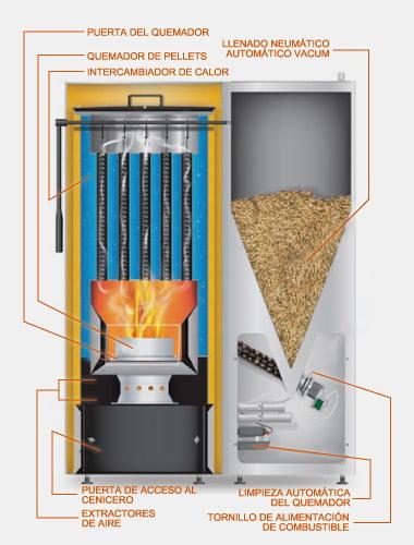 Funcionamiento de una caldera de biomasa arkiplus for Caldera de pellets para radiadores