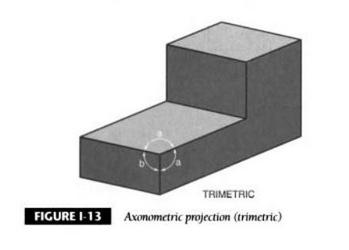 proyecciones-trimetricas