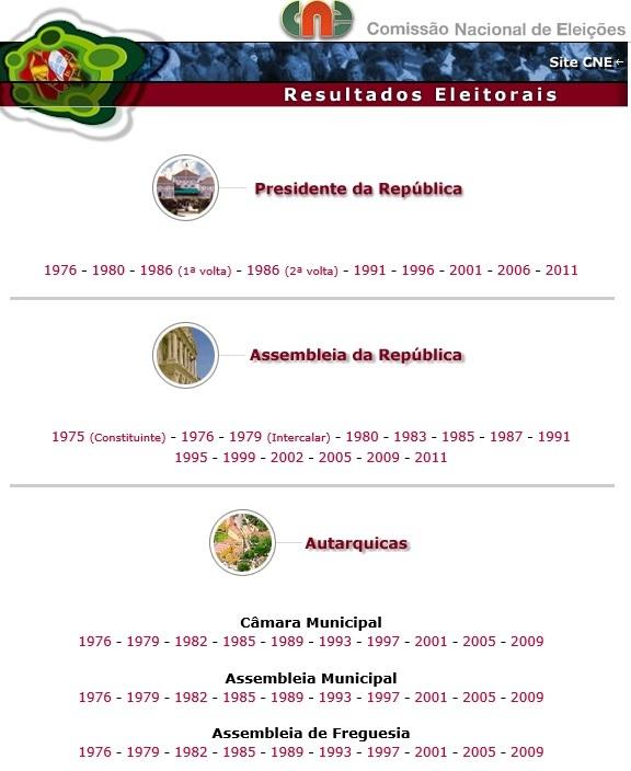 resultados eleitorais