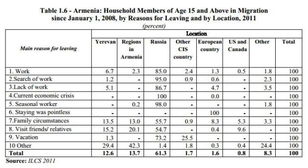 ILCS 1 To Greener Shores: A Detailed Report on Emigration from Armenia