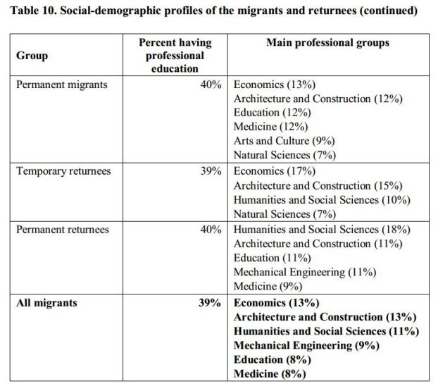 OSCE migrants and returnees profiles To Greener Shores: A Detailed Report on Emigration from Armenia