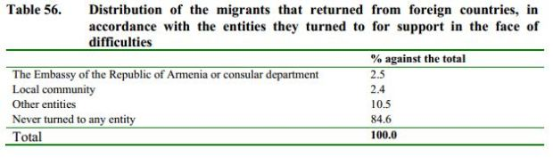 UNFPA survey 4 rights and embassy To Greener Shores: A Detailed Report on Emigration from Armenia