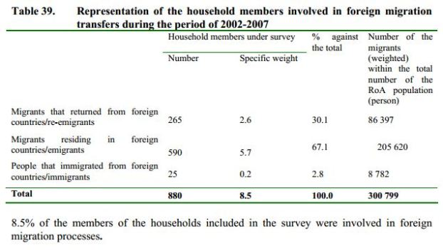 UNFPA survey table 1 To Greener Shores: A Detailed Report on Emigration from Armenia