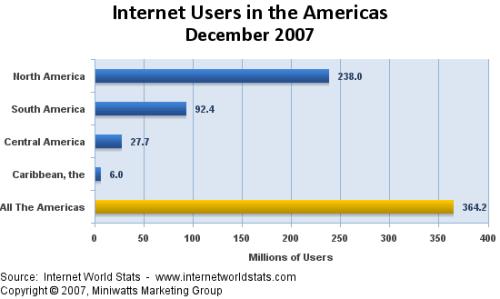 Cantidad de Usuarios de Internet en America