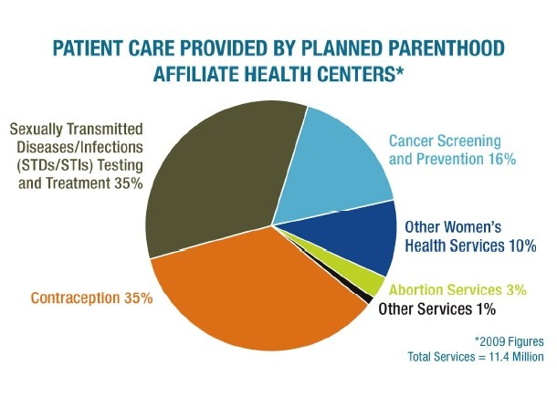 Graph of Planned Parenthood services provided