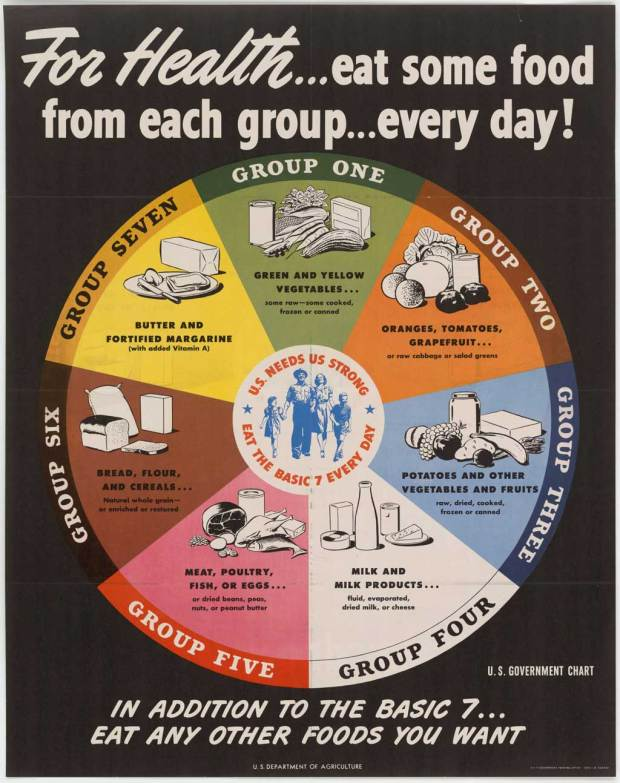 dietary guidelines: Before the food pyramid. US Government food guideline chart.