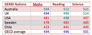 PISA Results for Nations that have adopted the Global Educational Reform Movement (GERM)