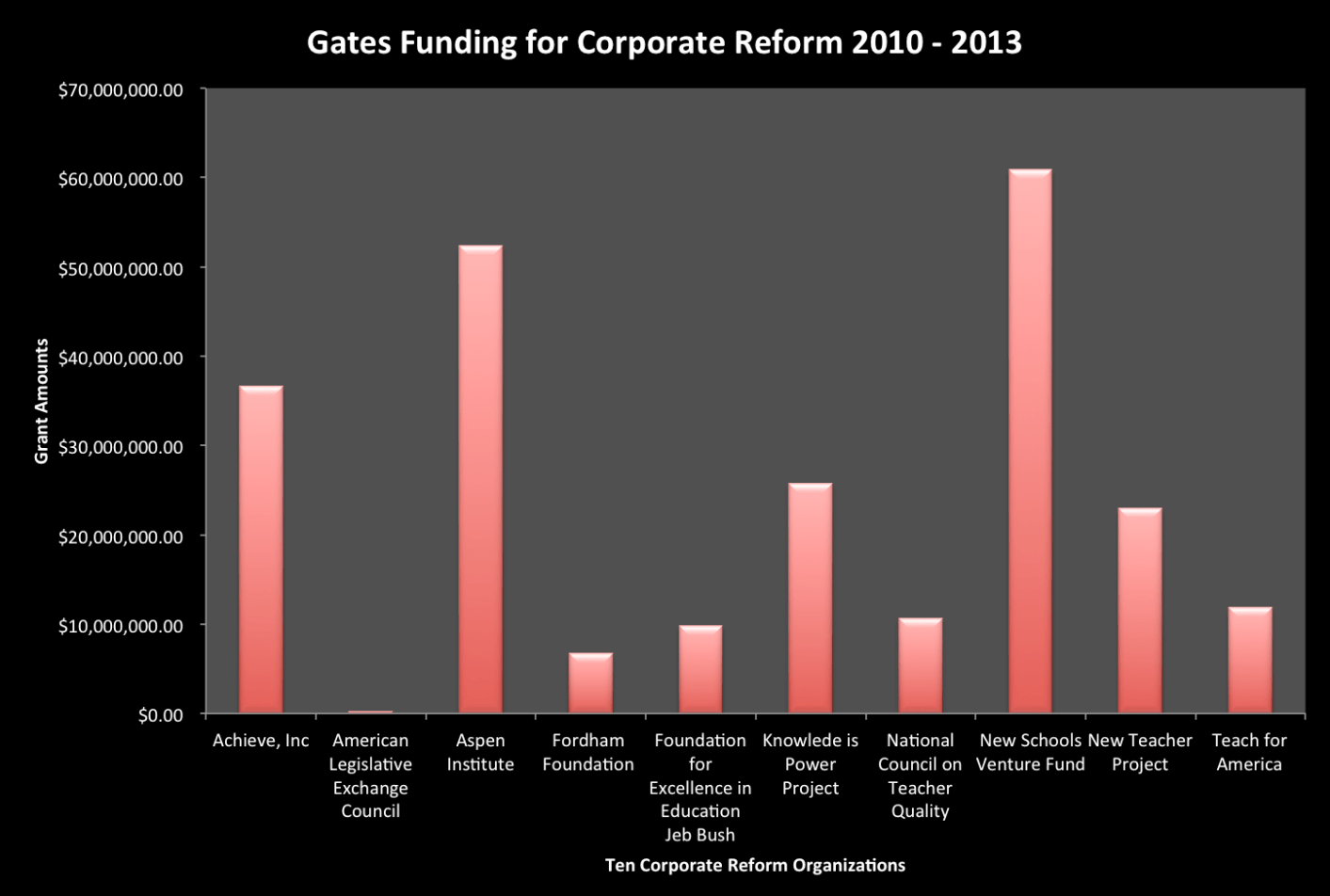Figure 1.  Gates Funding for Corporate Reform 2010-2013.  Source of data: http://www.gatesfoundation.org/How-We-Work/Quick-Links/Grants-Database