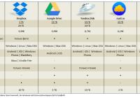 Сравнение Dropbox, Google Drive, Yandex.Disk, mail.ru, OneDrive