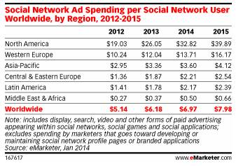 growth in social media spending