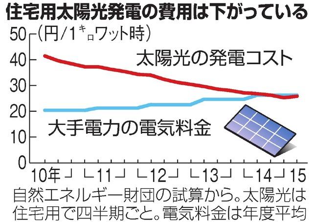 http://i1.wp.com/www.asahicom.jp/articles/images/AS20160330000227_comm.jpg