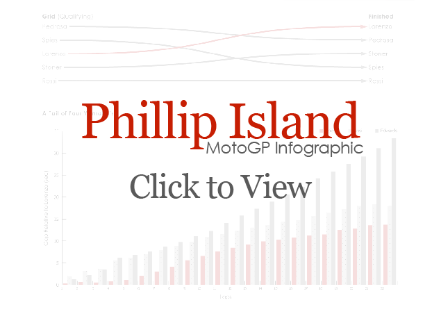 2010 Australian GP MotoGP Infographic Phillip Island infographic cover