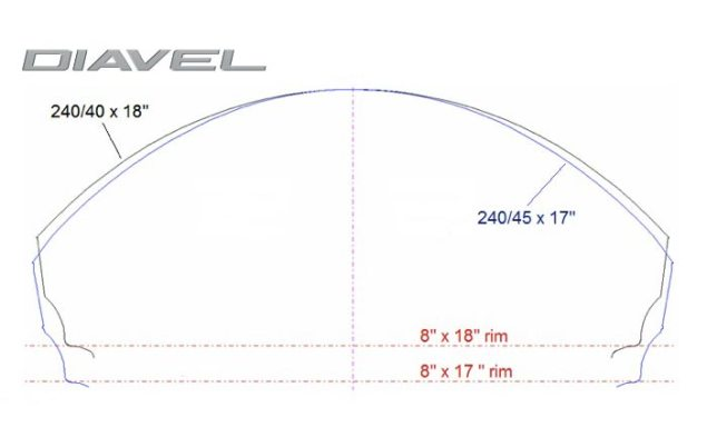 Ride Review: 2011 Ducati Diavel Pirelli Diablo Rosso II tire profile 635x384