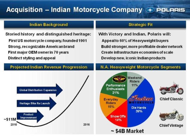 How Does Polaris View the Indian Acquisition? Polaris Indian acquistion Victory slide 635x458