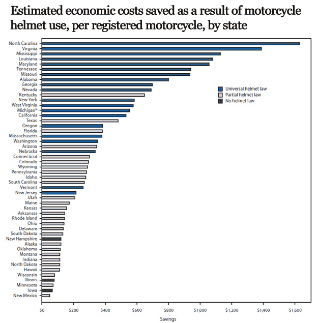 CDC Says $3 Billion Saved in 2010 Thanks to Helmet Laws CDC costs state graph