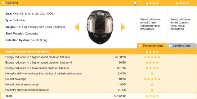 Australia Gets New Detailed Helmet CRASH Rating System agv grid crash rating 635x321
