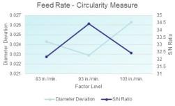 Feed Rate - Circular