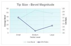 Tip Size - Bevel