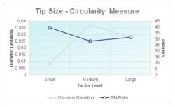 Tip Size - Circular