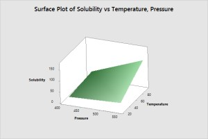 Solubility Surface Plot