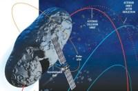 hoe breng je een planetoïde uit koers?