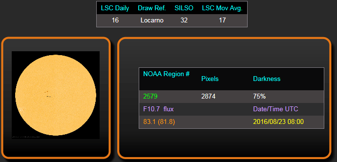 Layman's Sunspot Count