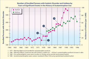 Number-of-Autistic-cases-w-Events-in-Acetaminophen