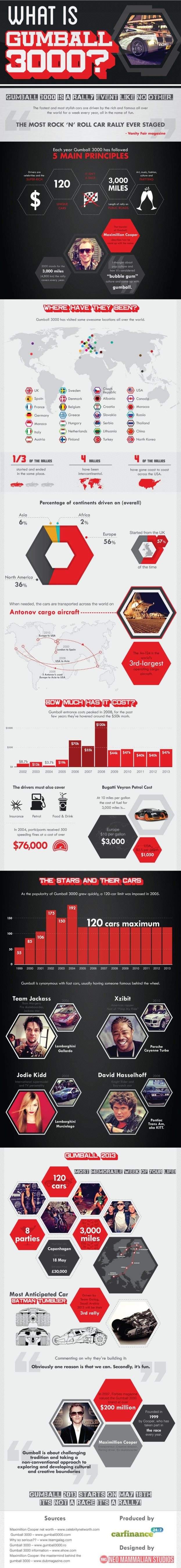 Gumball 3000 infographic