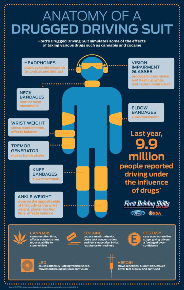Drugged-Driving-Suit-Infographic